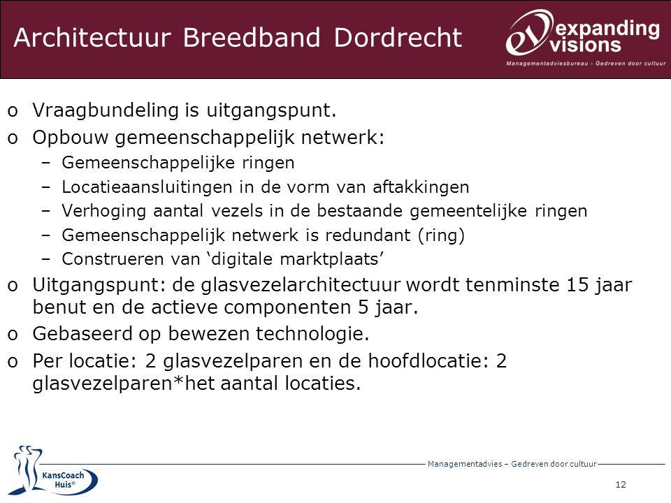 Architectuur Breedband Dordrecht