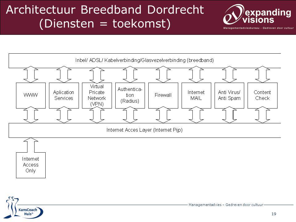 Architectuur Breedband Dordrecht (Diensten = toekomst)