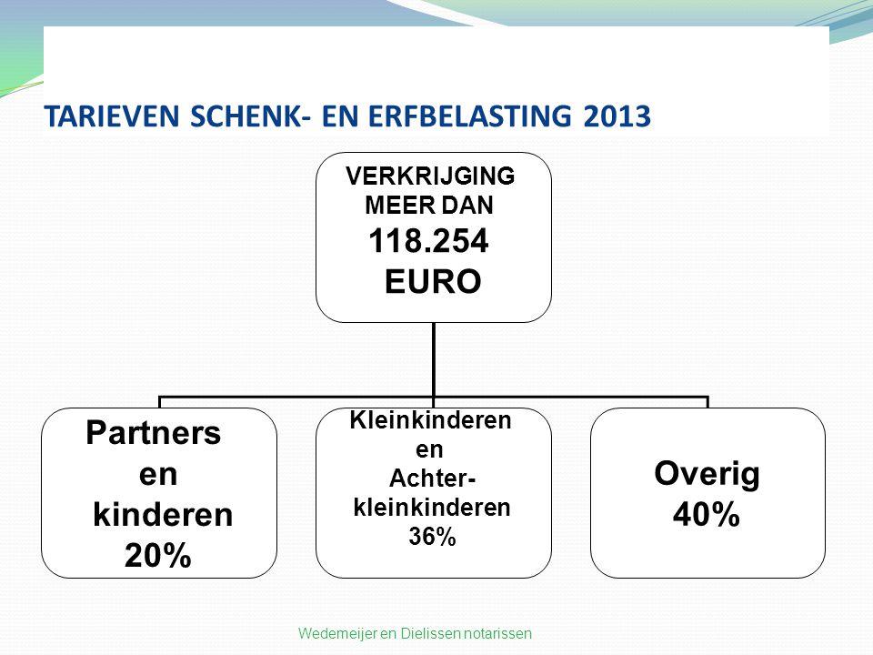 TARIEVEN SCHENK- EN ERFBELASTING 2013