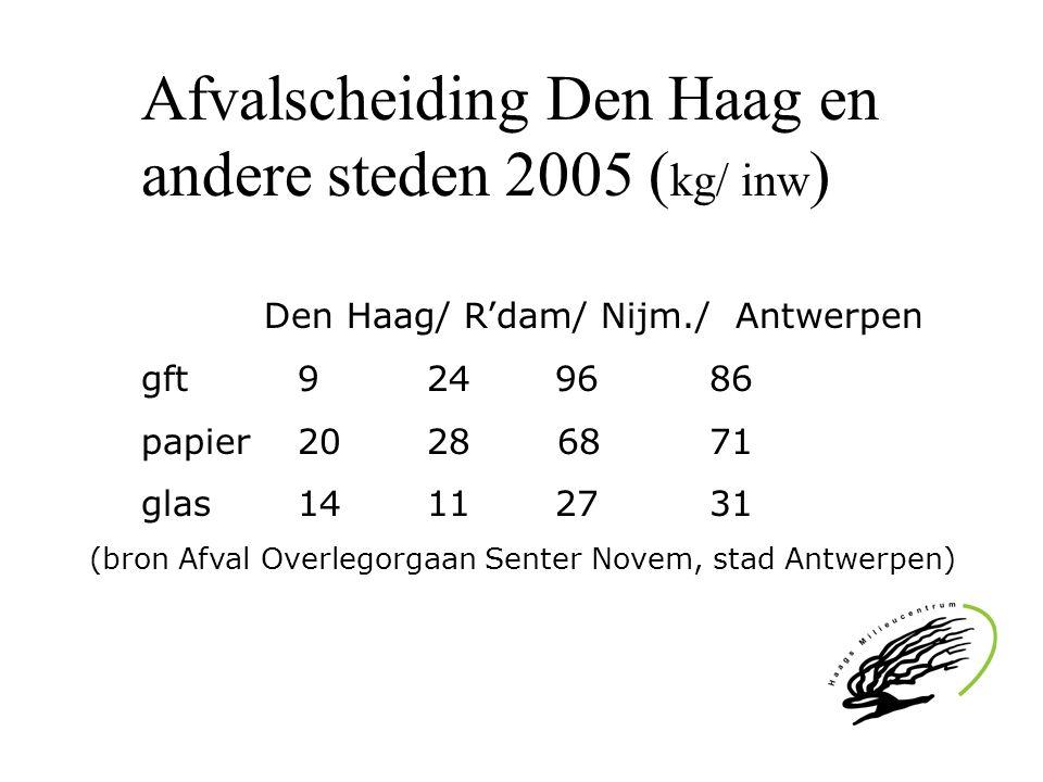 Afvalscheiding Den Haag en andere steden 2005 (kg/ inw)