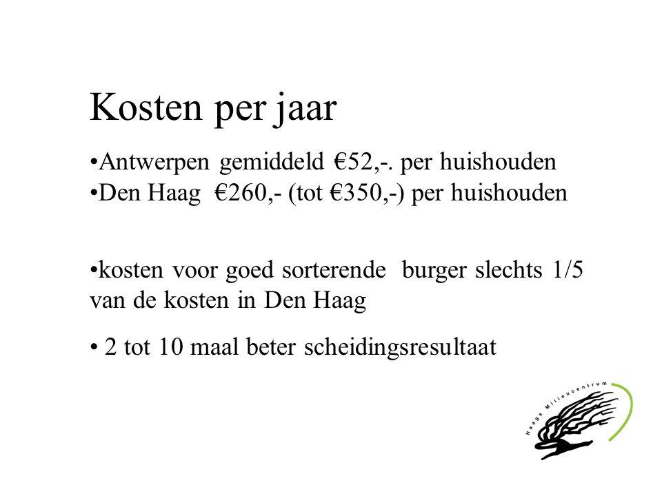 Kosten per jaar Antwerpen gemiddeld €52,-. per huishouden