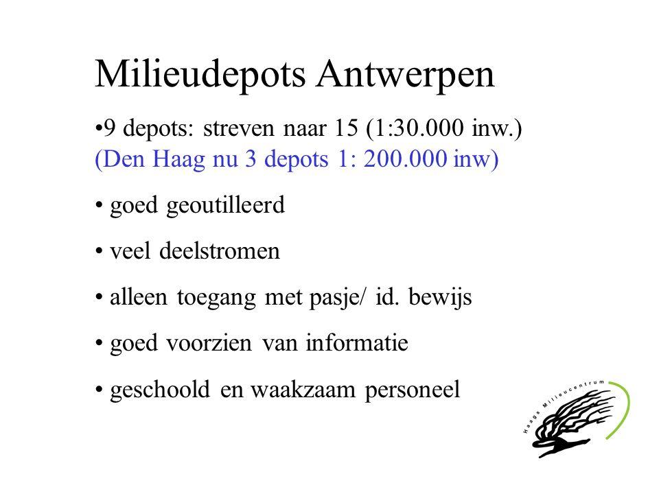 Milieudepots Antwerpen