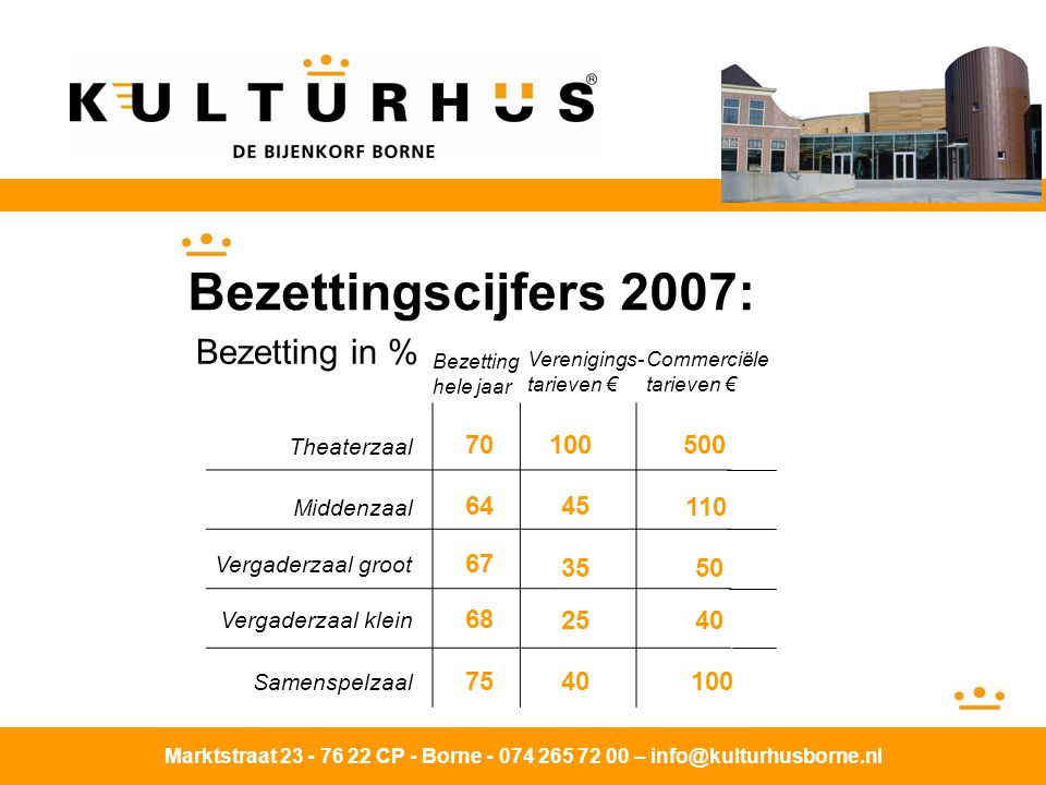 Bezettingscijfers 2007: Bezetting in %
