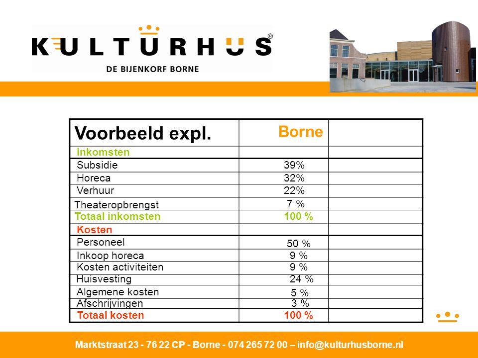 Voorbeeld expl. Borne Inkomsten Subsidie 39% Horeca 32% Verhuur 22%