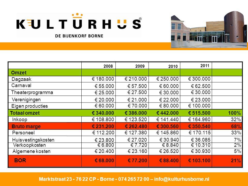 BOR Omzet Dagzaak € 180.000 € 210.000 € 250.000 € 300.000 Carnaval