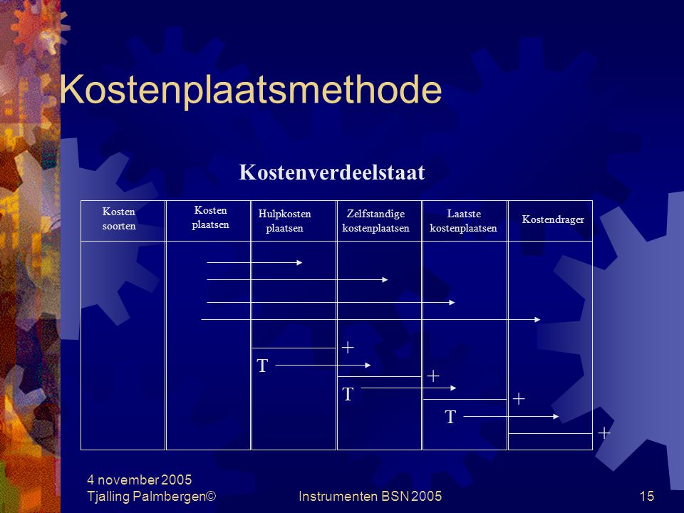 Kostenplaatsmethode Kostenverdeelstaat T T T 4 november 2005