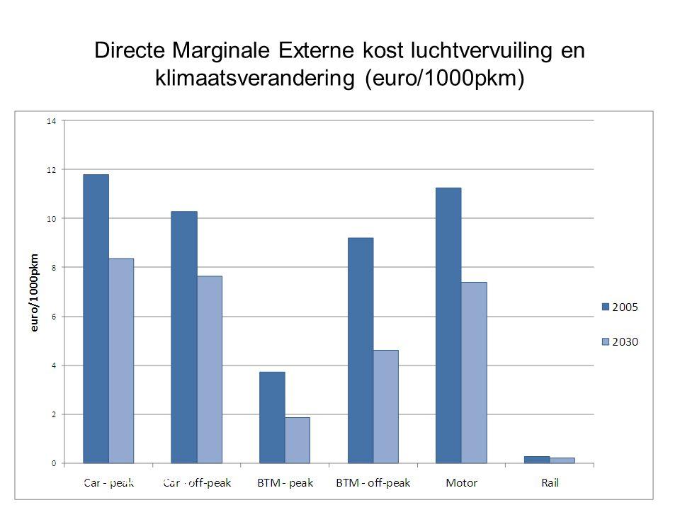Directe Marginale Externe kost luchtvervuiling en klimaatsverandering (euro/1000pkm)
