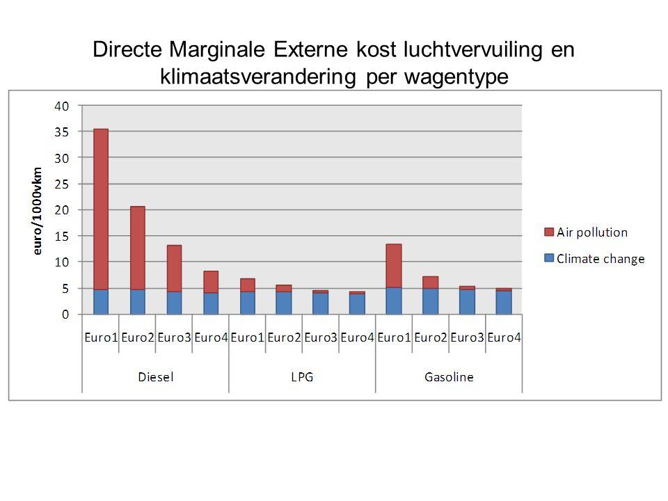 Directe Marginale Externe kost luchtvervuiling en klimaatsverandering per wagentype