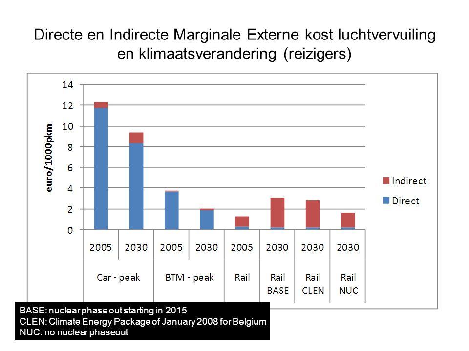 Directe en Indirecte Marginale Externe kost luchtvervuiling en klimaatsverandering (reizigers)