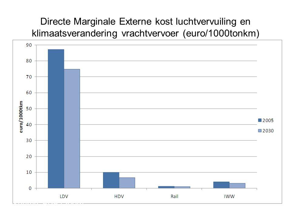 Directe Marginale Externe kost luchtvervuiling en klimaatsverandering vrachtvervoer (euro/1000tonkm)