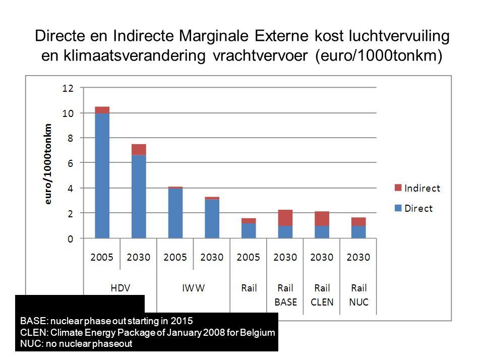 Directe en Indirecte Marginale Externe kost luchtvervuiling en klimaatsverandering vrachtvervoer (euro/1000tonkm)