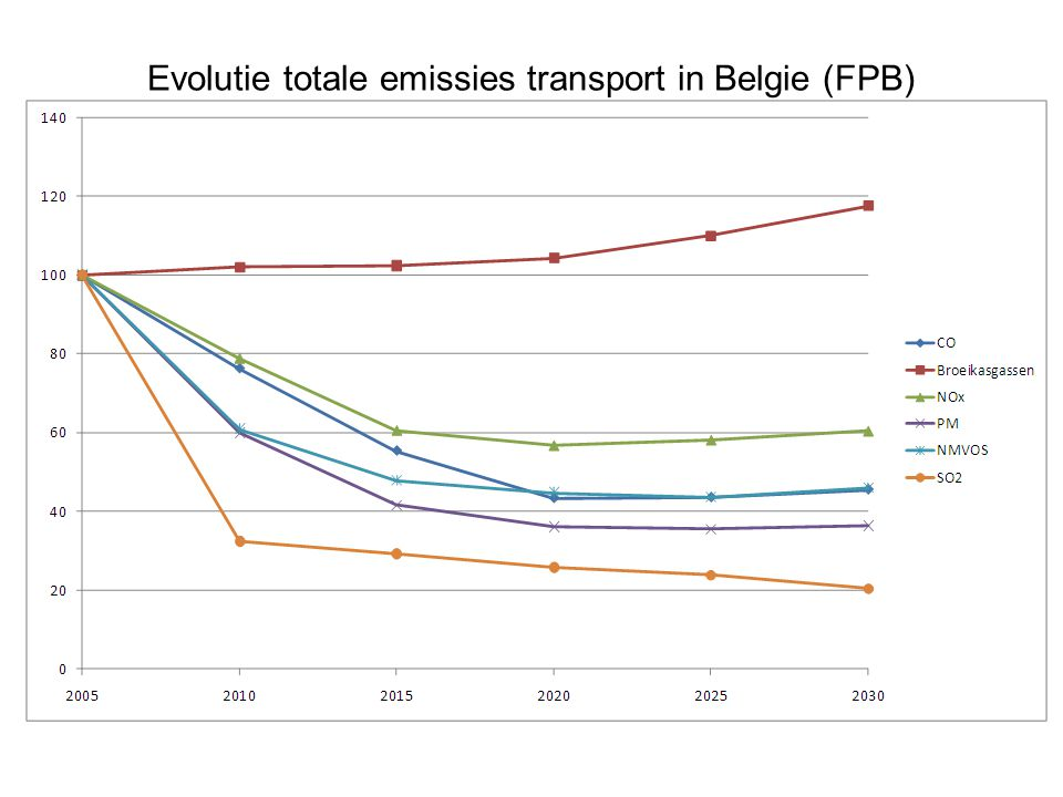 Evolutie totale emissies transport in Belgie (FPB) (road, rail, IWW in Belgium)