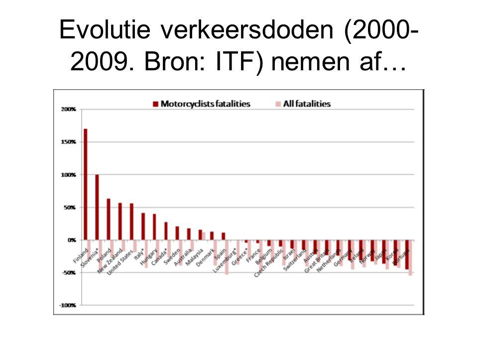 Evolutie verkeersdoden (2000-2009. Bron: ITF) nemen af…