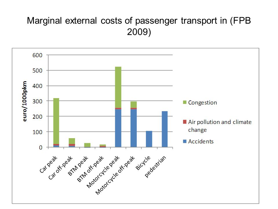 Marginal external costs of passenger transport in (FPB 2009)