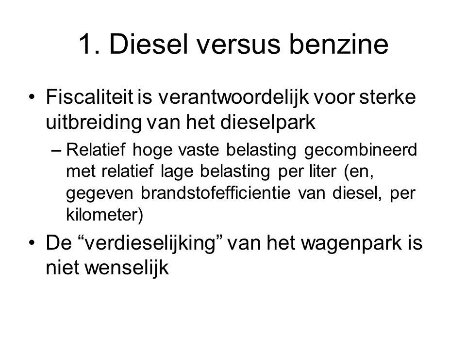 1. Diesel versus benzine Fiscaliteit is verantwoordelijk voor sterke uitbreiding van het dieselpark.