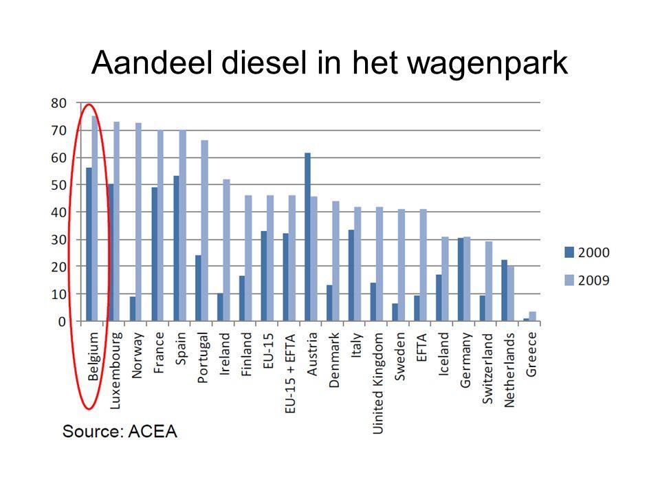 Aandeel diesel in het wagenpark