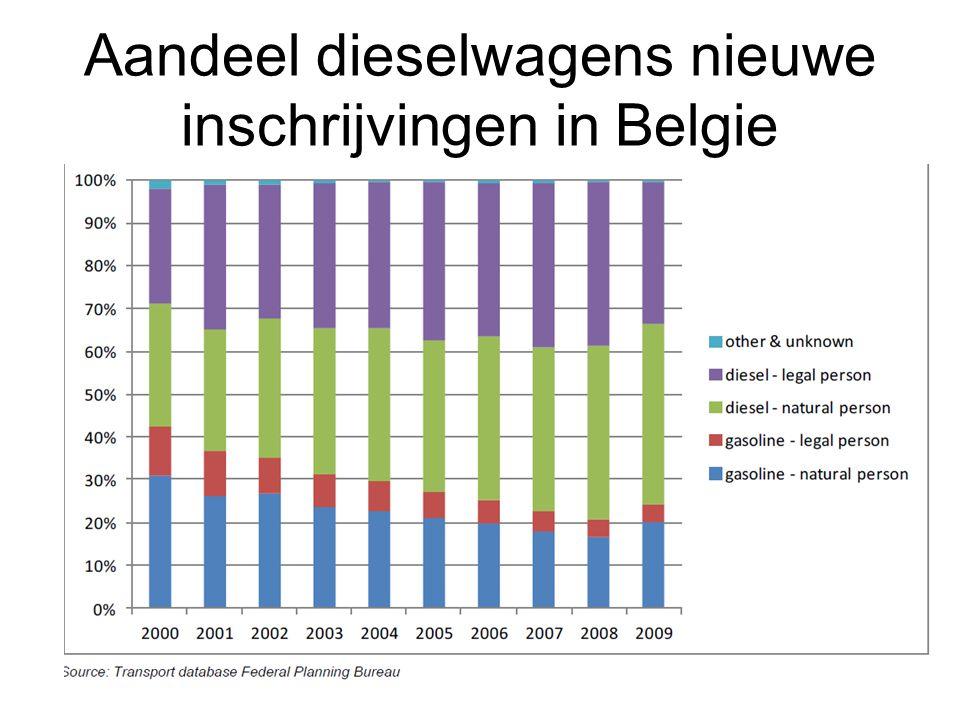 Aandeel dieselwagens nieuwe inschrijvingen in Belgie