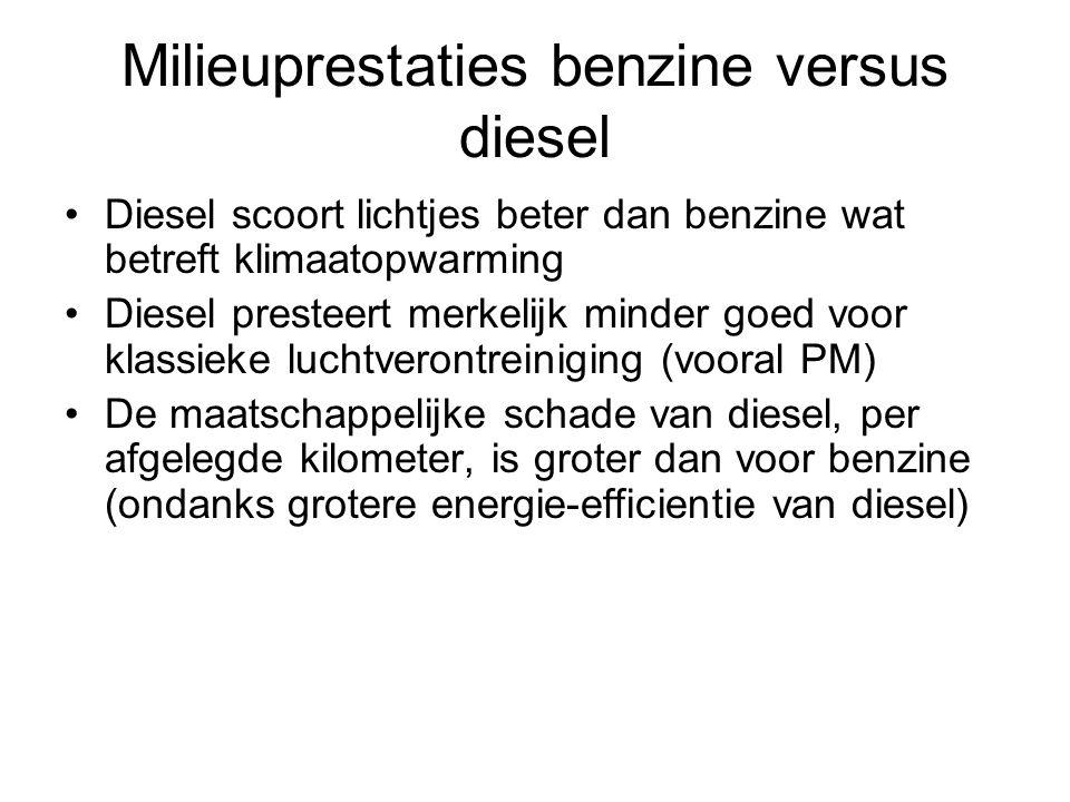 Milieuprestaties benzine versus diesel