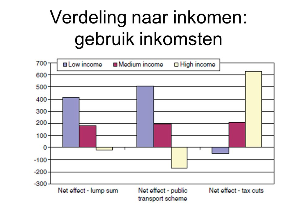 Verdeling naar inkomen: gebruik inkomsten