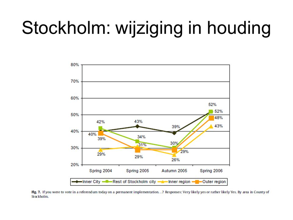 Stockholm: wijziging in houding