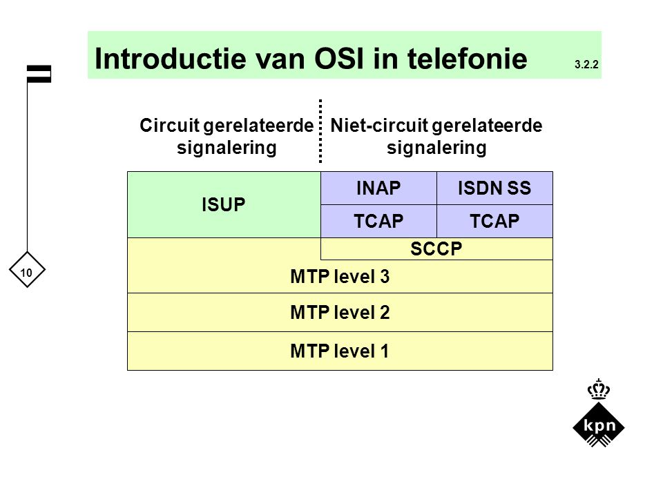 Introductie van OSI in telefonie 3.2.2