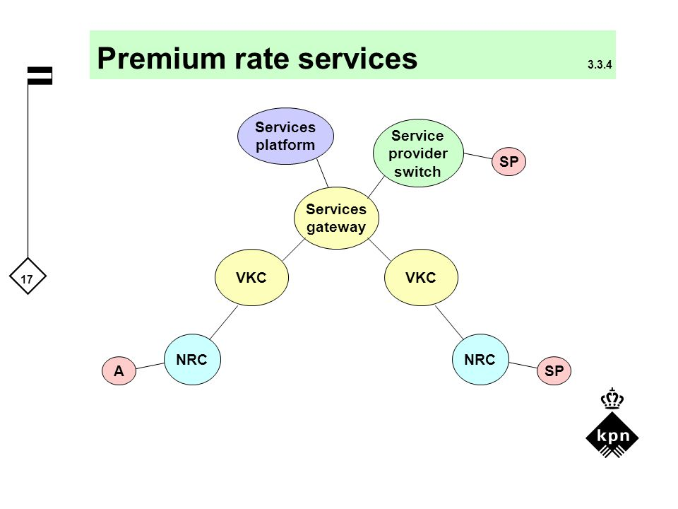 Premium rate services 3.3.4 Services platform Service provider switch