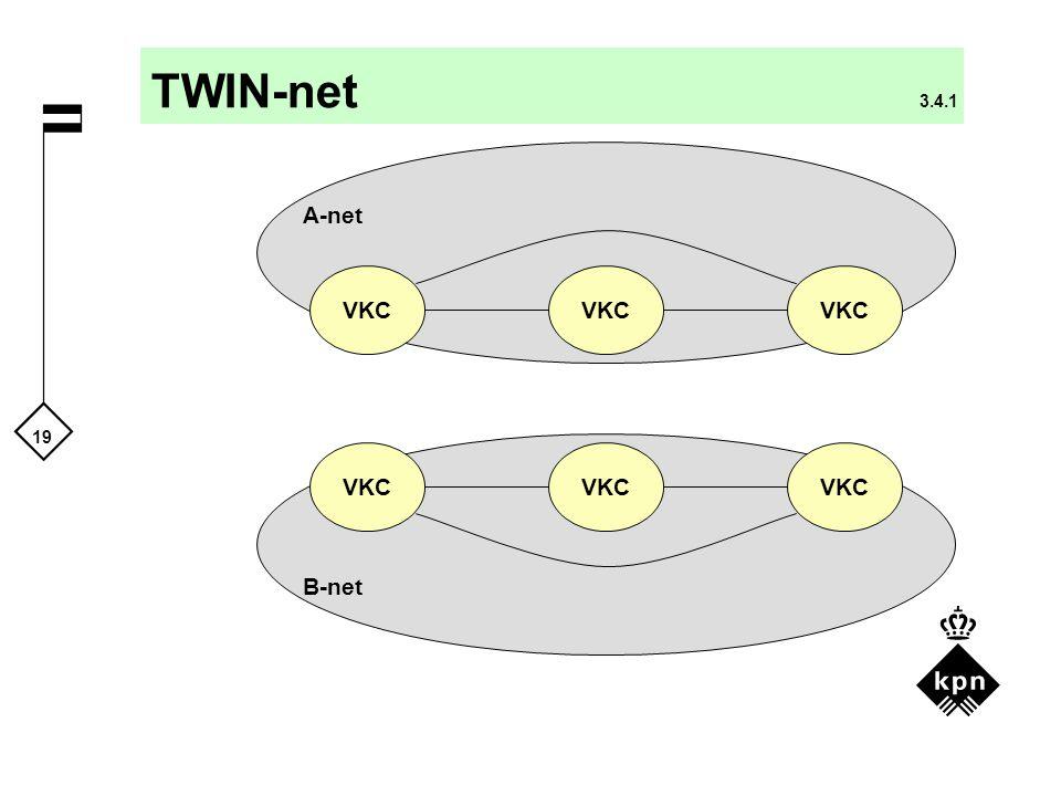 TWIN-net 3.4.1 A-net VKC VKC VKC VKC VKC VKC B-net TWIN-net