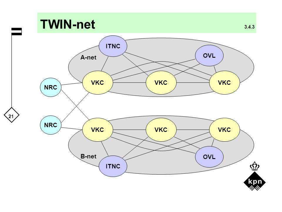 TWIN-net 3.4.3 ITNC OVL A-net VKC VKC VKC NRC NRC VKC VKC VKC OVL