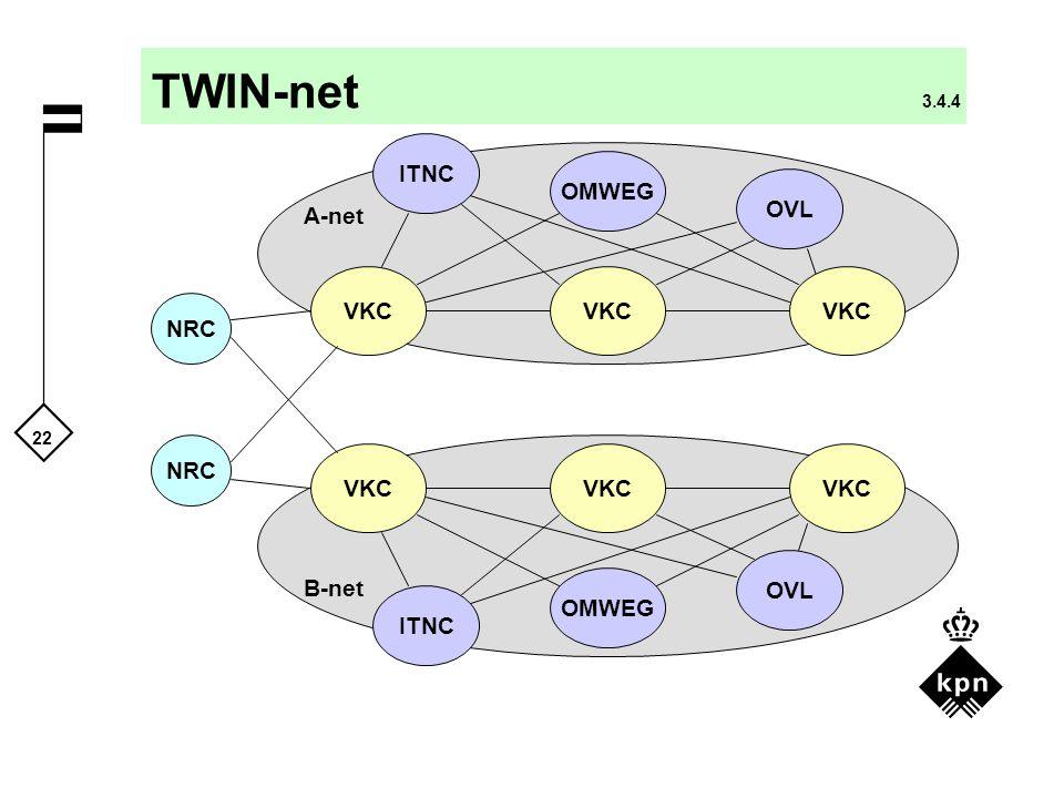 TWIN-net 3.4.4 ITNC OMWEG OVL A-net VKC VKC VKC NRC NRC VKC VKC VKC