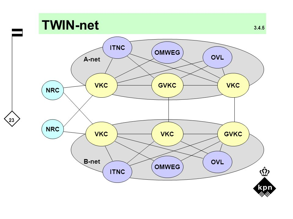 TWIN-net 3.4.5 ITNC OMWEG OVL A-net VKC GVKC VKC NRC NRC VKC VKC GVKC