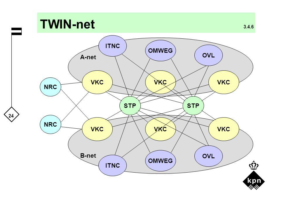 TWIN-net 3.4.6 ITNC OMWEG OVL A-net VKC VKC VKC NRC STP STP NRC VKC