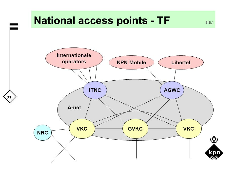 National access points - TF 3.6.1