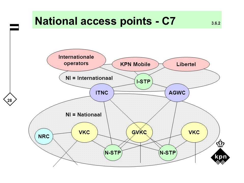 National access points - C7 3.6.2