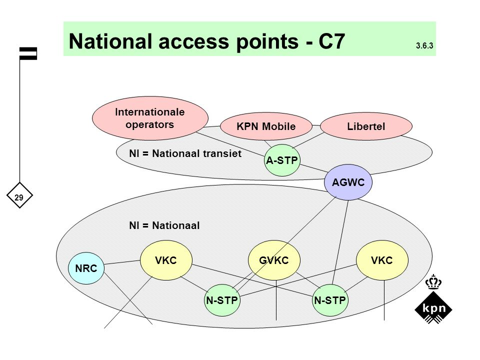 National access points - C7 3.6.3