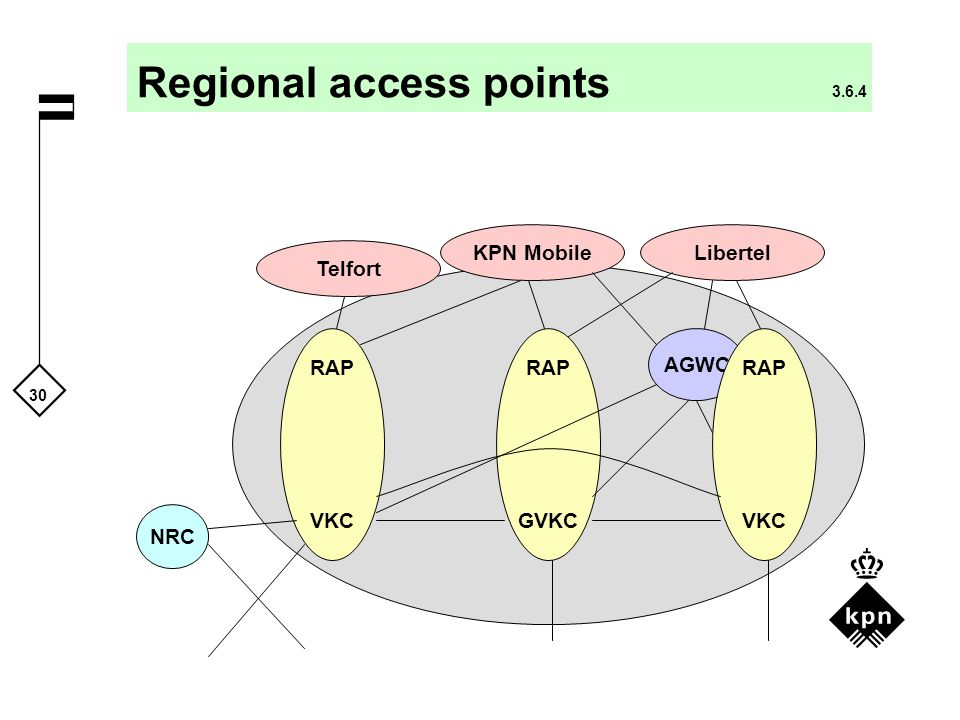 Regional access points 3.6.4