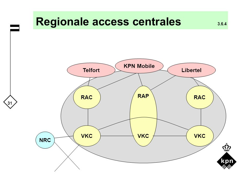 Regionale access centrales 3.6.4