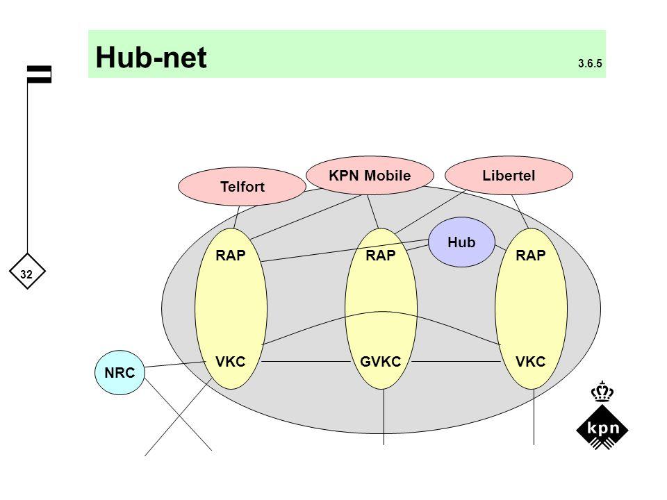 Hub-net 3.6.5 KPN Mobile Libertel Telfort Hub RAP VKC RAP GVKC RAP VKC