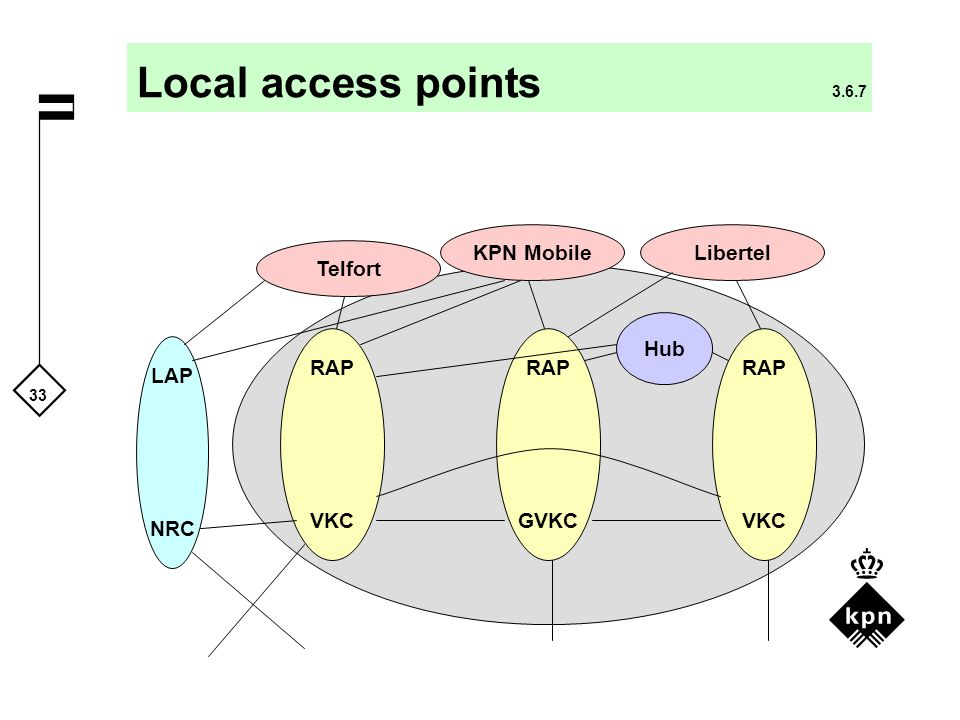 Local access points 3.6.7 KPN Mobile Libertel Telfort Hub RAP VKC RAP