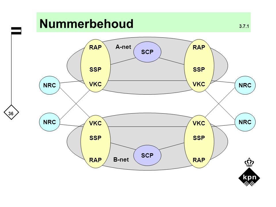Nummerbehoud 3.7.1 RAP SSP VKC RAP SSP VKC A-net SCP NRC NRC NRC NRC