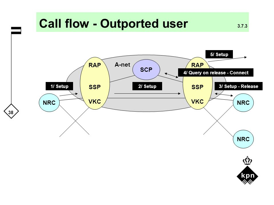 Call flow - Outported user 3.7.3