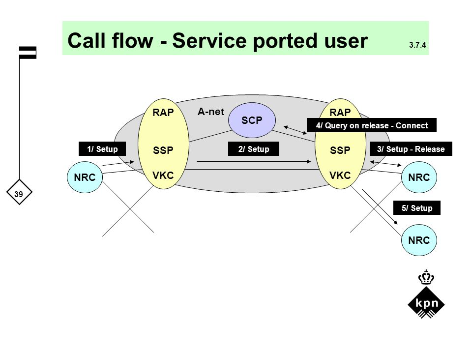 Call flow - Service ported user 3.7.4