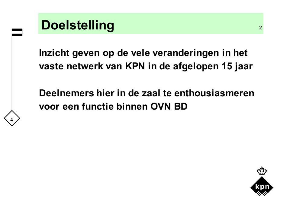 Doelstelling 2 Inzicht geven op de vele veranderingen in het vaste netwerk van KPN in de afgelopen 15 jaar.