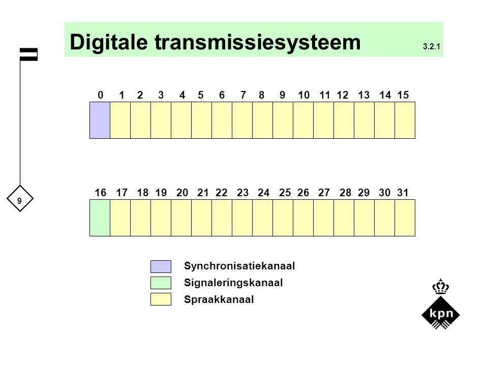 Digitale transmissiesysteem 3.2.1