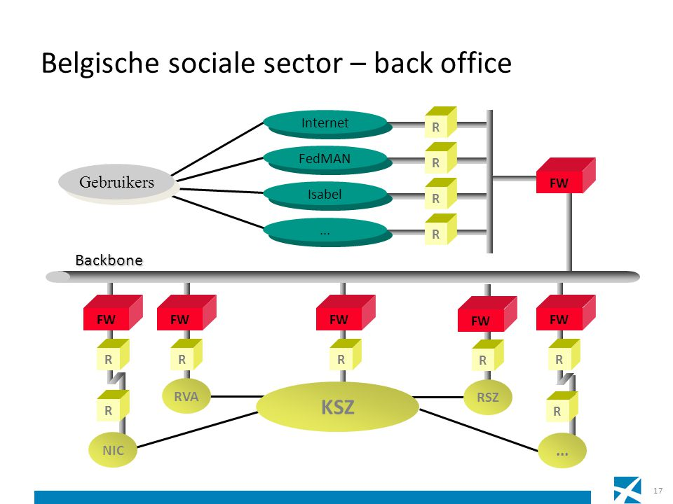 Belgische sociale sector – back office
