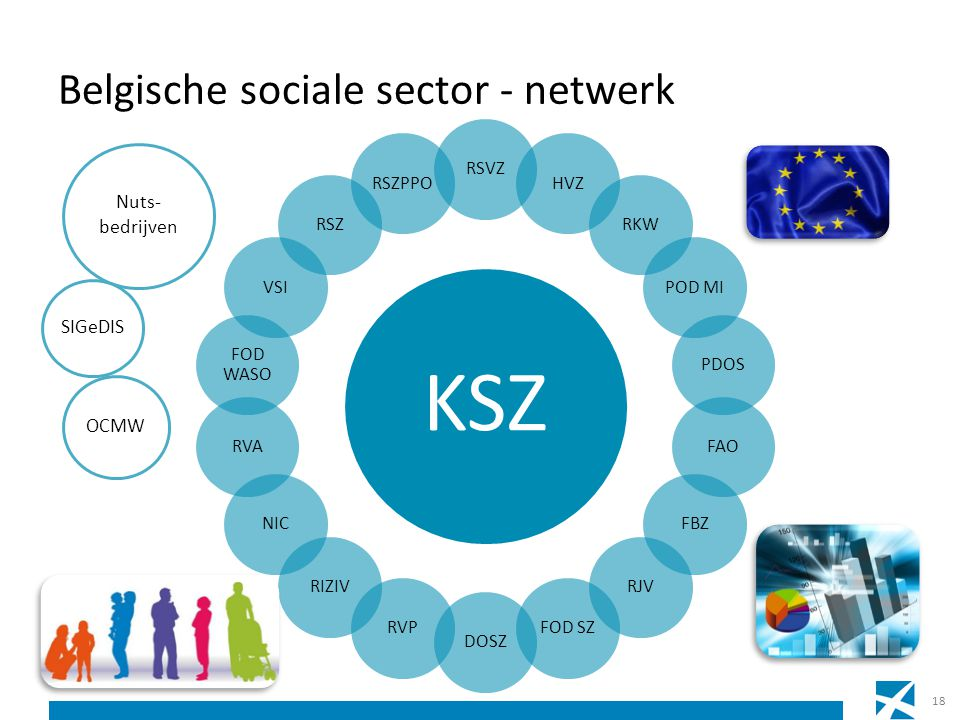 Belgische sociale sector - netwerk