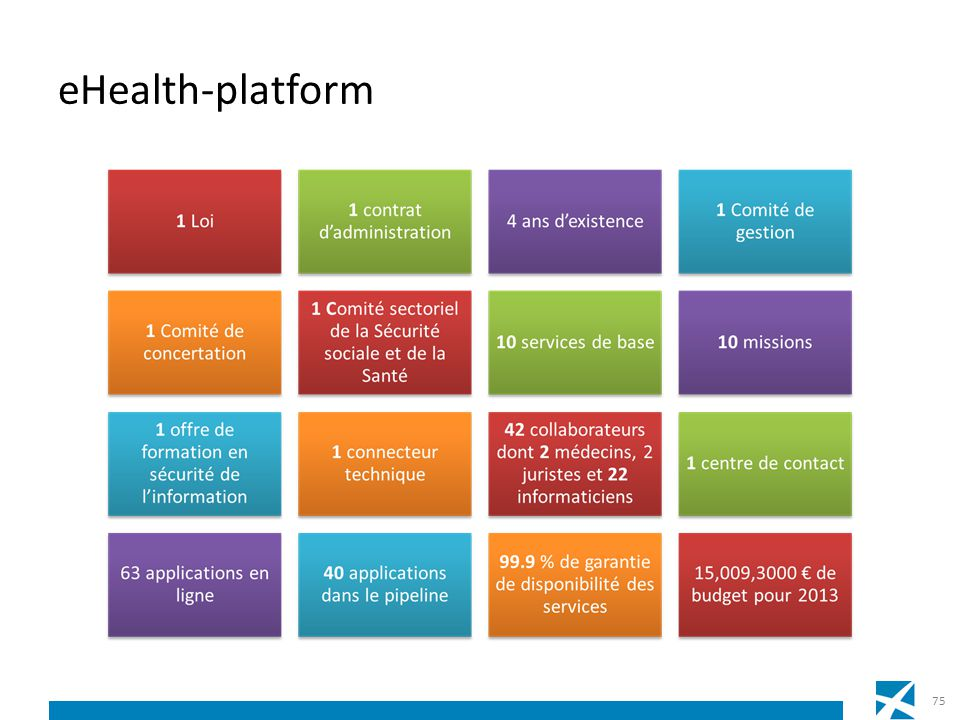 eHealth-platform