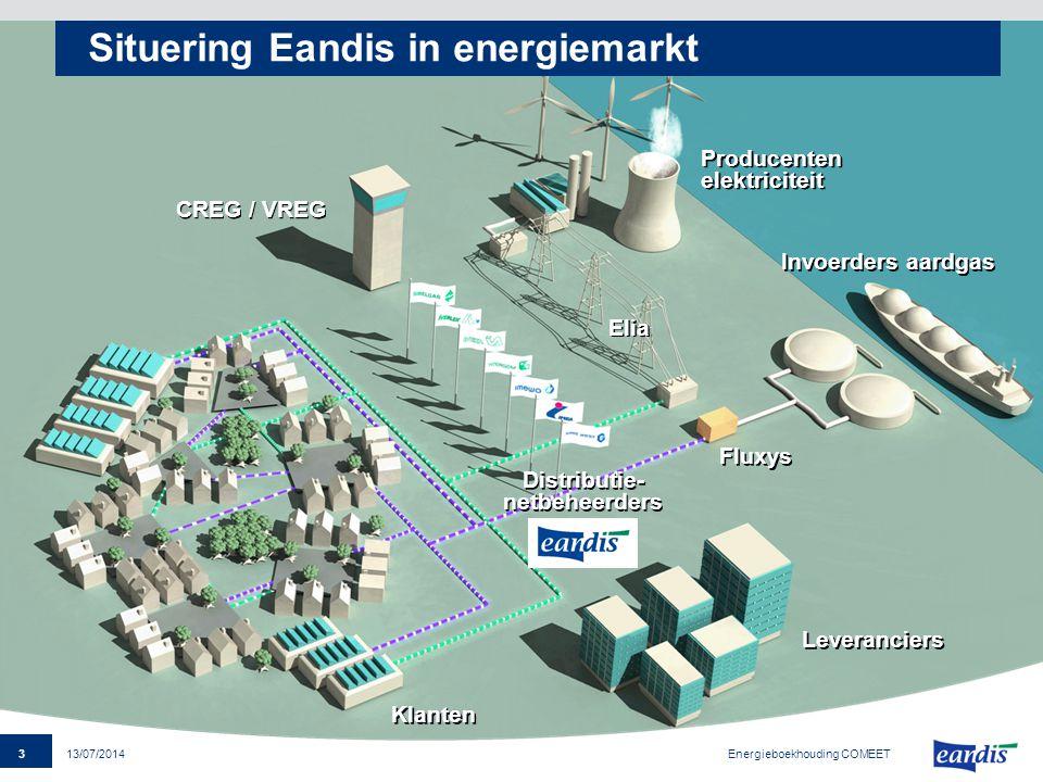 Situering Eandis in energiemarkt
