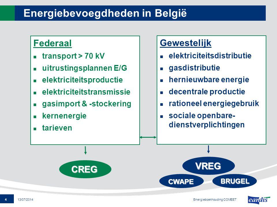 Energiebevoegdheden in België