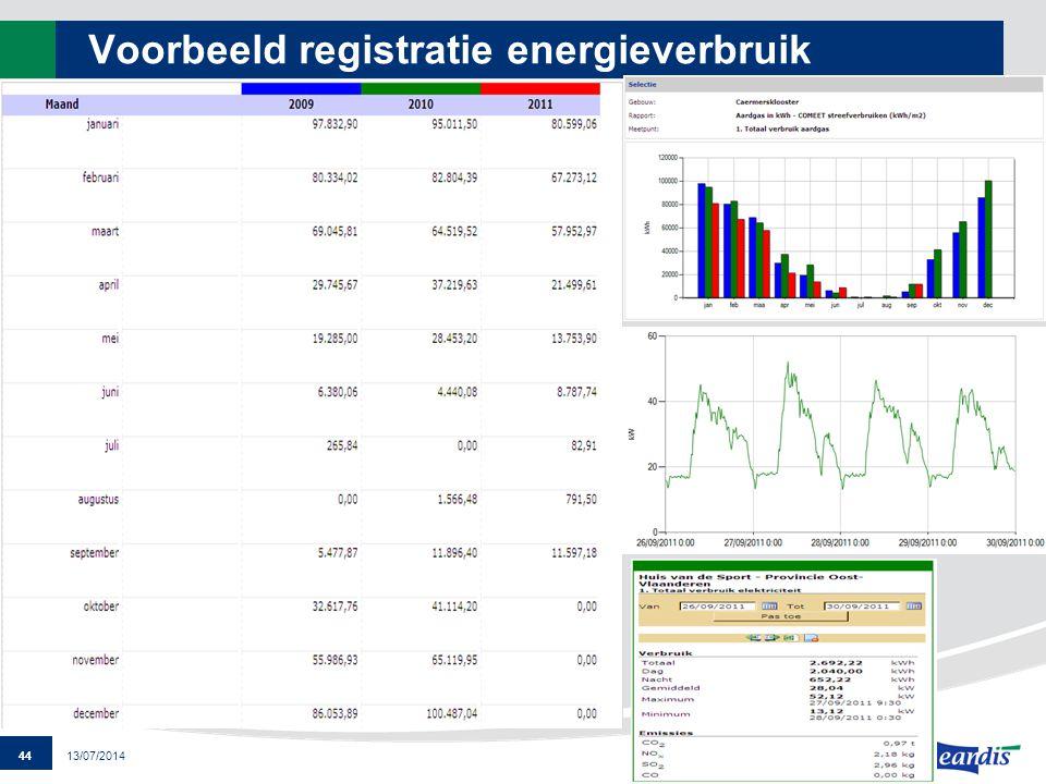 Voorbeeld registratie energieverbruik