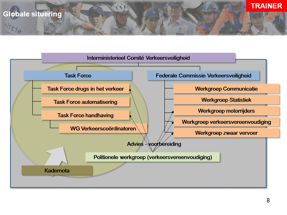 TRAINER Globale situering